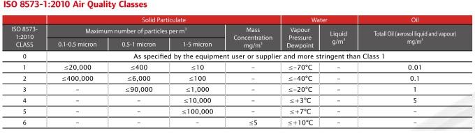 máy nén khí không dầu Ingersoll Rand-tiêu chuẩn